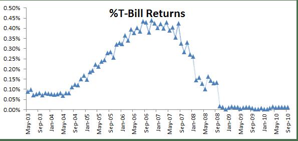 Plot depicting the treasure bills monthly returns