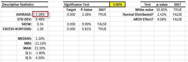 Summary statistics table for an active trading strategy returns