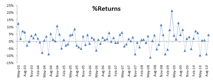 the plot of monthly returns of an actively managed portfolio