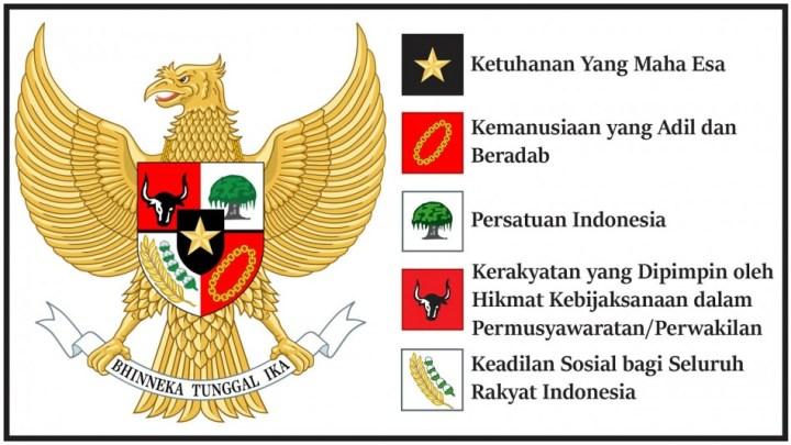 Makna Perisai Burung Garuda Pancasila