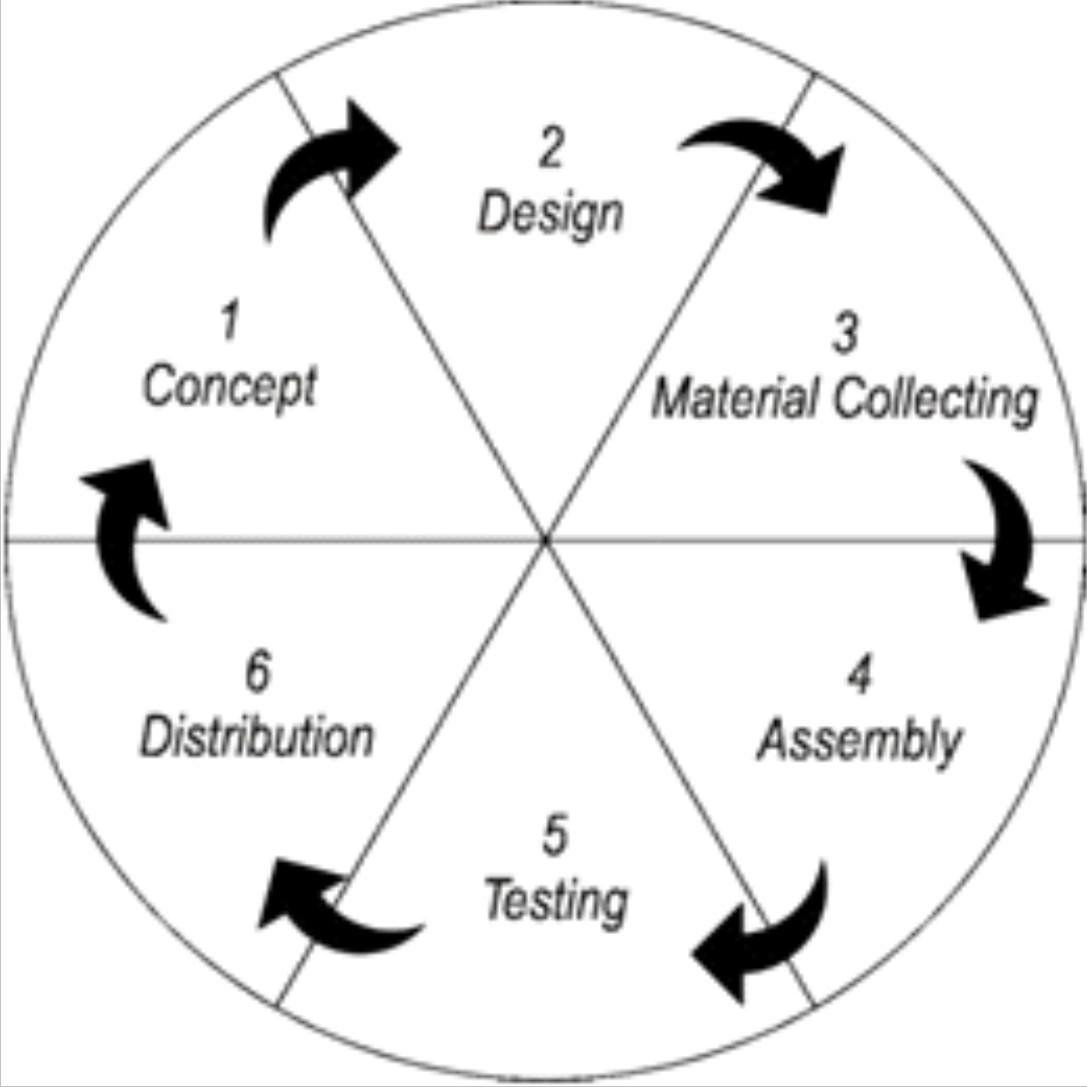 Materi Multimedia Development Life Cycle Mdlc