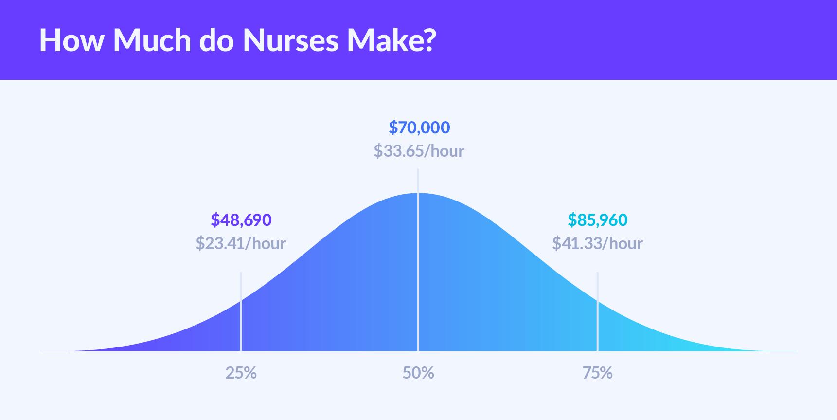 Nurse Salary Secrets How Much Do Nurses Make