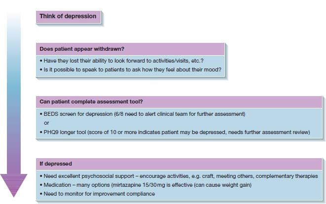 Arrow from top to bottom: ÒThink of depressionÓ to ÒDoes patient appear withdrawn?Ó to ÒCan patient complete assessment tool?Ó to ÒIf depressedÓ. Points under last three.