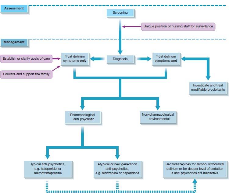 Top: differentiation between ÒdeliriumÓ, ÒdementiaÓ, ÒdepressionÓ. Bottom: flowchart on delirium. ÒscreeningÓ (assessment) to ÒdiagnosisÓ (management) which bifurcates to Òtreat delirium symptoms onlyÓ, Òtreat delirium symptoms andÓ, continuing further.