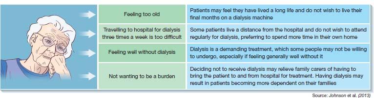 Top: table on Òstages of chronic kidney diseaseÓ; columns- ÒstageÓ, ÒGFRÓ, ÒdescriptionÓ, Òtreatment stageÓ; rows- stage 1-5. Middle: diagram of kidneyÕs cross-section. Bottom: table on Òreasons for refusing dialysisÓ.