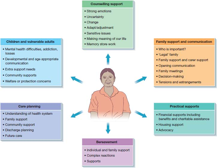 Figure of social worker with six roles around- ÒCounseling supportÓ, ÒFamily support and communicationÓ, ÒPractical supportsÓ, ÒBereavementÓ, ÒCare planningÓ, ÒChildren and vulnerable adultsÓ. Points listed under each.