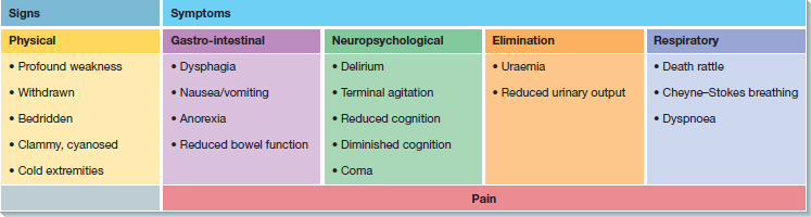 Top: list- four results of failure to recognise dying phase. Below: ÒLevel of functionÓ versus ÒTimeÓ graph: three curves for ÒCancerÓ, ÒOrgan failureÓ, ÒFrailty dementiaÓ end at ÒDeathÓ. Middle: table; columns- Òadvanced cancerÓ, Òorgan failureÓ, Òphysical and cognitive frailtyÓ; functional decline tabulated. Bottom: table; columns- ÒsignsÓ, ÒsymptomsÓ (as death approaches).