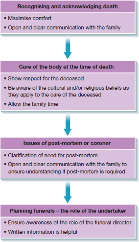 Flowchart: ÒRecognising and acknowledging deathÓ to Òcare of the body at the time of deathÓ to Òissues of post-mortem or coronerÓ to ÒPlanning funerals- the role of the undertakerÓ; points below each.