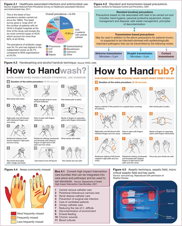 Diagram shows steps of 'how to handwash' and 'how to handrub', Areas commonly missed, pie chart showing percentage of patients suffering from Pneumonia, UTI, SSI, Sepsis, et cetera. It also shows standard and transmission-based precautions (Airborne transmission, droplet transmission, and contact transmission).