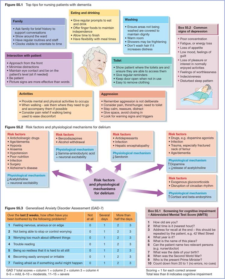 Diagram shows top tips for nursing patients with dementia as eating and drinking, family, activities, et cetera and Risk factors  as anticholinergic drugs, age/dementia, hypoxia, et cetera and physiological mechanisms as  acetylcholine = neuronal excitability, et cetera for delirium.