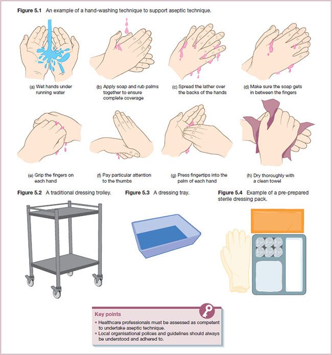 Diagrams shows hand-washing technique, dressing trolley, dressing tray and pre-pared sterile dressing pack example.