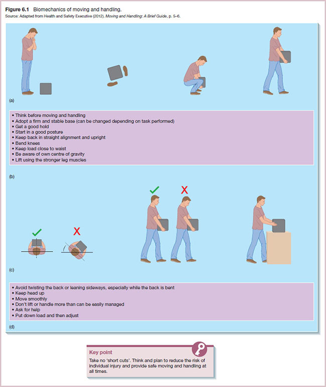 Diagrams show moving and handling with its biomechanics where man is displayed moving object.