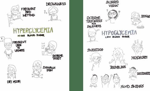 Hypo vs Hyperglycemia