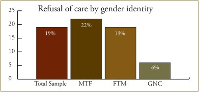 19% of respondents to a National Center for Transgender Equality and the National Gay and Lesbian Task Force survey reported being refused care due to their transgender or gender non-conforming status. (National Transgender Discrimination Survey Report on Health and Health Care, 2010, 5.)