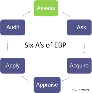 picture of 6A's of evidence-based practice process