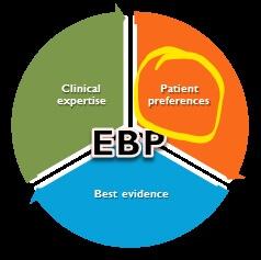 Patient preferences and EBP