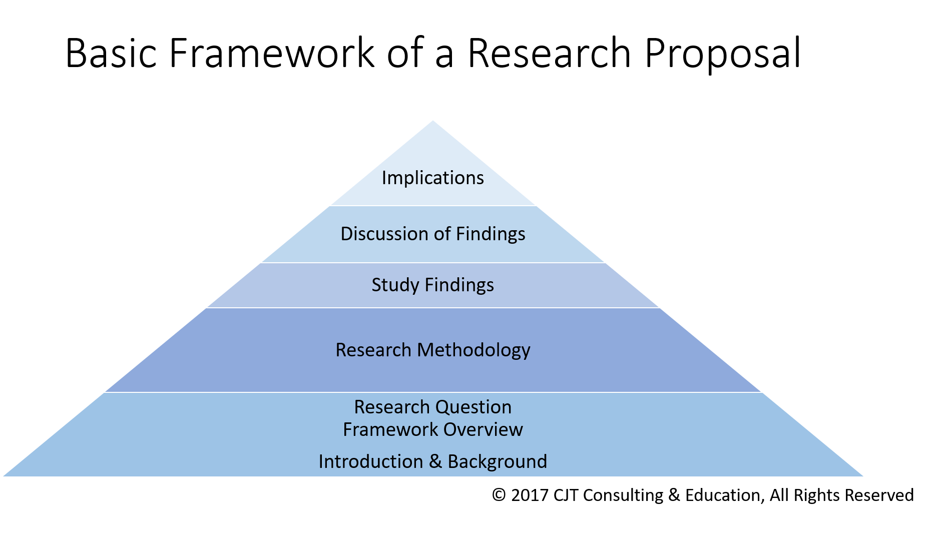 How To Use A Theory To Frame Your Research Study   Nursing Education Expert