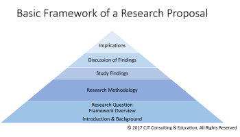 theoretical background thesis proposal Chapter three theoretical framework and habermas' work does provide a theoretical background to the framework to support my proposal for an.