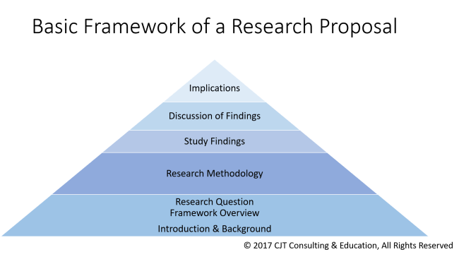 Theory Framing Research Proposal Pyramid