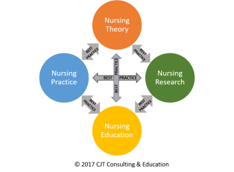Theory for Nursing Practice, Research, & Education are Linked to Best Practice