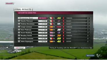 Hasil Final MotoGP Silverstone #BritishGP 2015