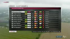 Klasemen Sementara MotoGP 2015 hingga Silverstone
