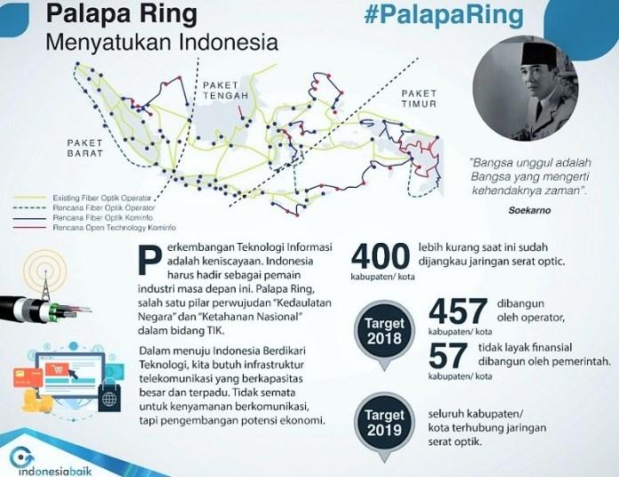 Proyek Palapa Ring/Ilustrasi: Kominfo