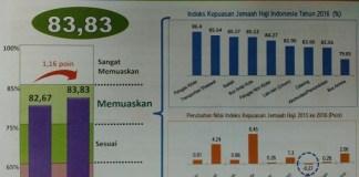hasil survei BPS tentang Indeks Kepuasan Jemaah Haji Indonesia Tahun 2016. foto humas menag