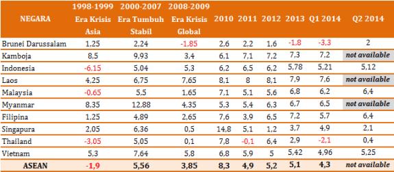 Tabel Pertumbuhan Ekonomi ASEAN. Sumber tabel via macroeconomicdashboard
