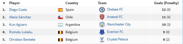 Top score sementara Liga Inggris 2016-2017. Foto Nusantaranews