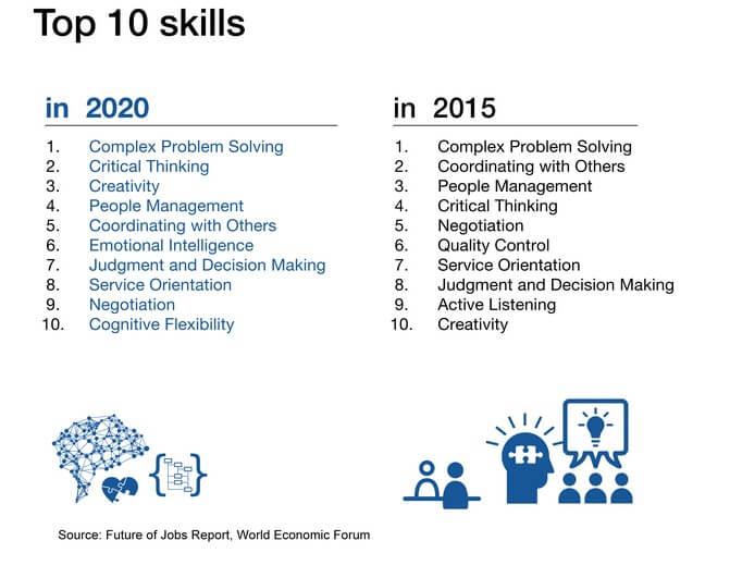 Top Skill dan jenis pekerjaan di masa depan. Foto World Economi Forup