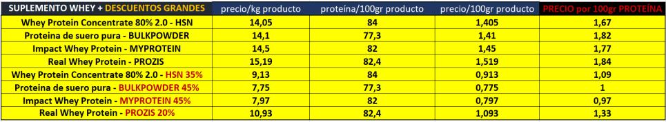 descuentos batidos proteína whey