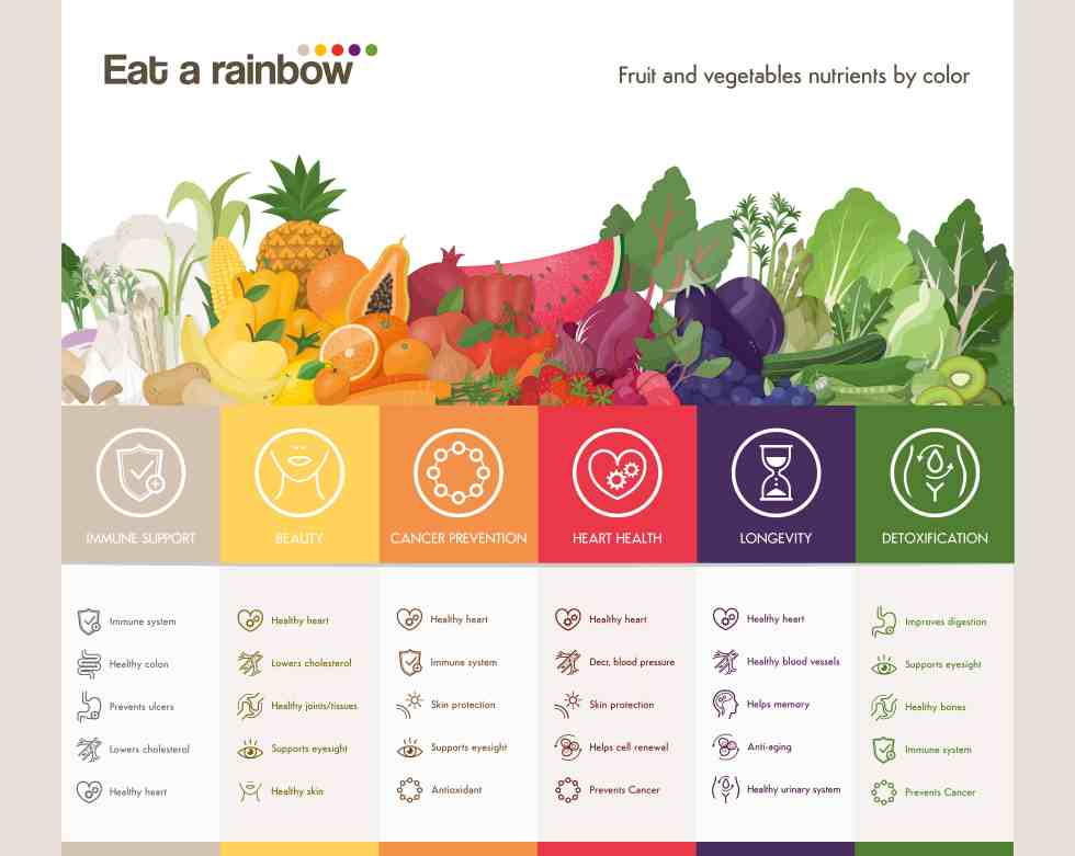 Eat a rainbow of fruits and vegetables infographic with fruits and vegetables composition and colors benefits