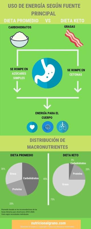 gráfico circular de la dieta cetosis