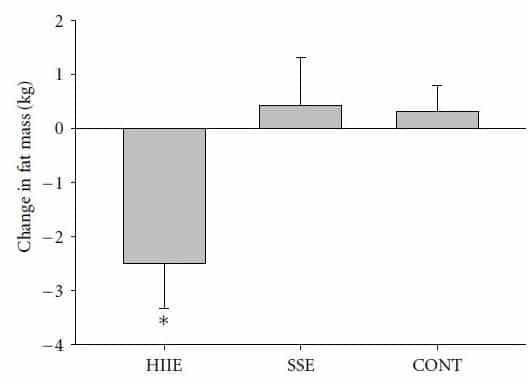 運動強度-減脂-三種運動模式的脂肪減少程度