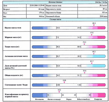 Gartraukio planavimas - Riebalų nuostoliai esant 40%