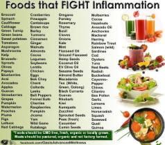 anti inflammatory food chart