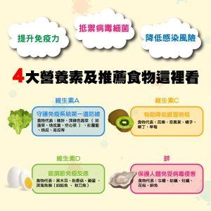 四大營養素 e1610592988330