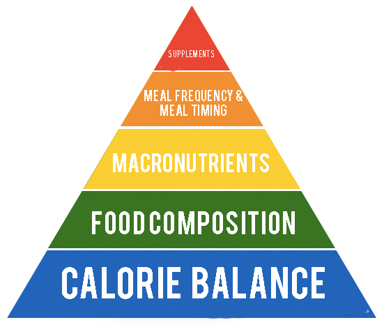 5 Most Important Aspects Healthy Eating – The True Nutrition Pyramid
