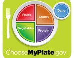 Simplify Healthy Eating Habits By The Choose My Plate Visual