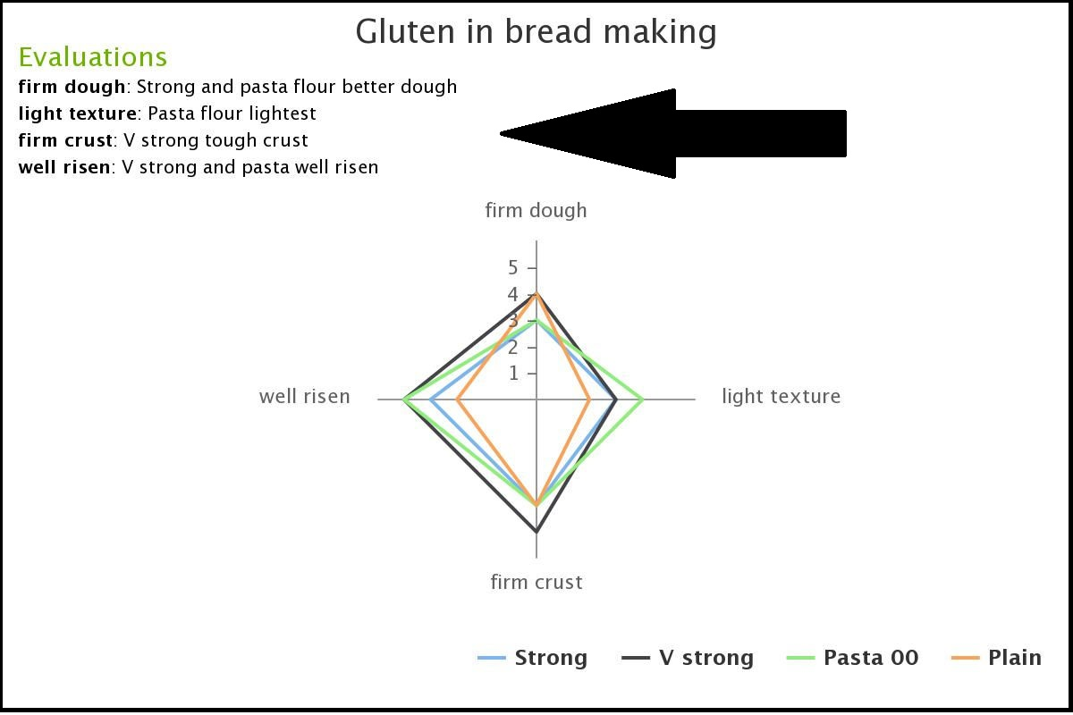 Food Investigation Flour For Bread Nea 1