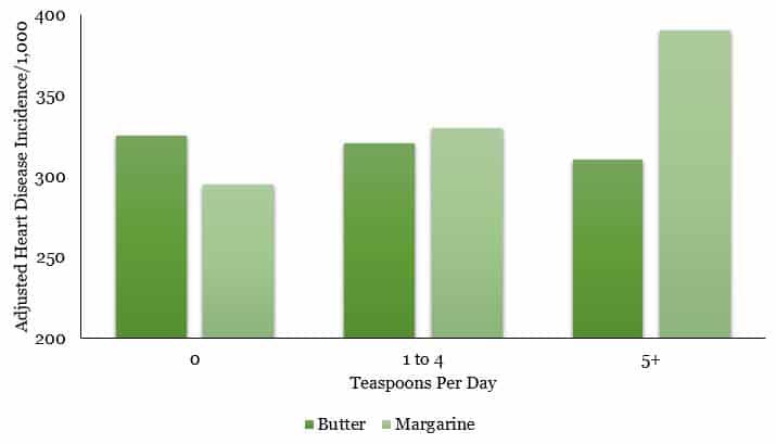 Butter versus Margarine