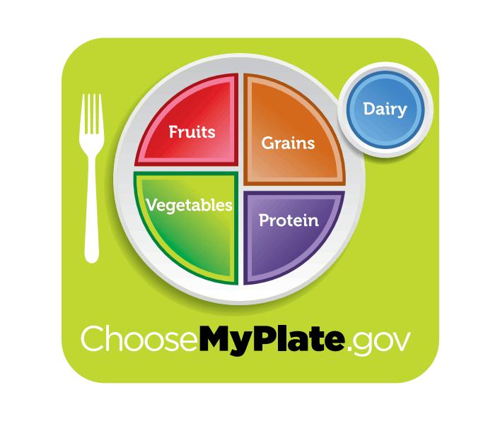 USDA My Plate
