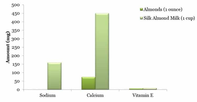 Additional comparison of almonds to almond milk