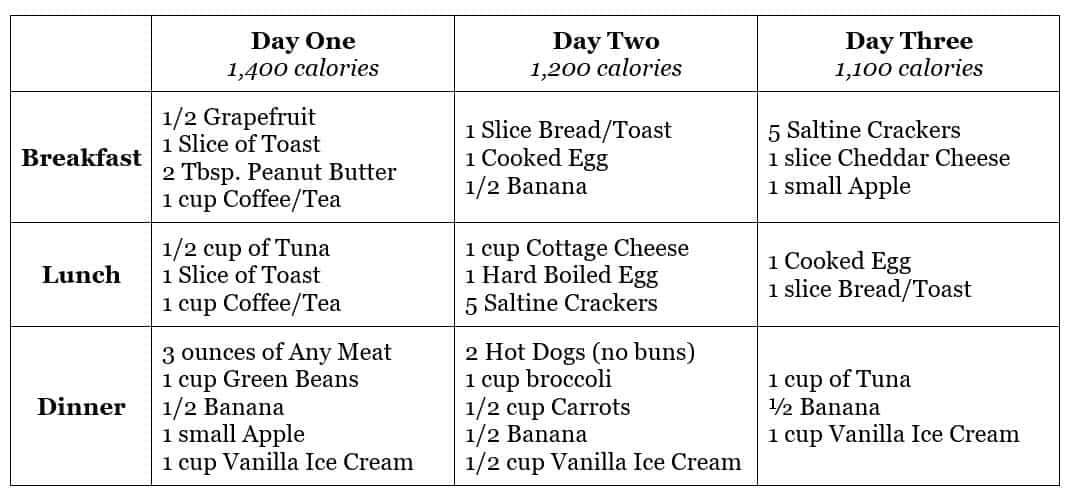 3 Day Military Diet Menu
