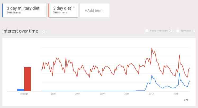 Google Trend Data for 3 Day Diet
