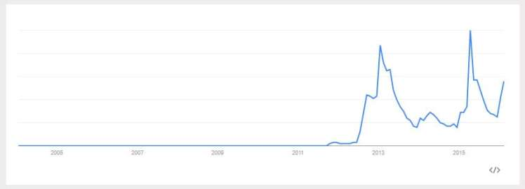 Google Trends outcome for 3 Day Military Diet