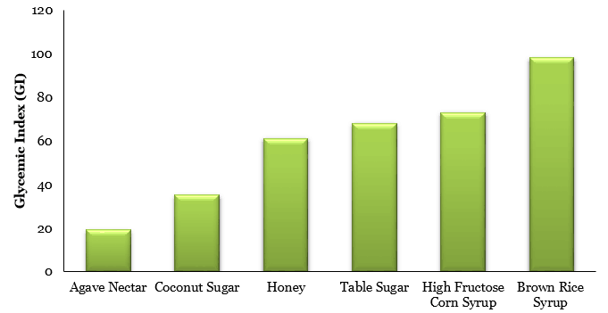 GI levels of sweeteners