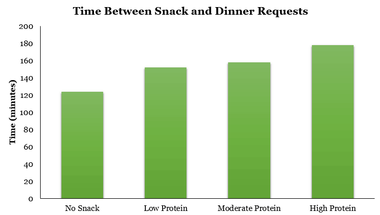 Changes in Dinner Request Timing