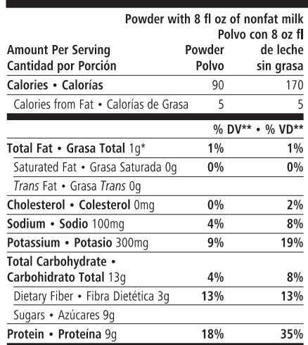 Nutrition Details